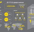 EY zatrudni na całym świecie 55 tys. nowych pracowników, w tym ponad 250 w Polsce