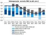 Dekompozycja wzrostu PKB.jpg