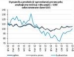 dynamika produkcji sprzedanej przemysłu.jpg