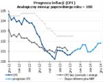 prognoza inflacji.png