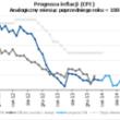 Komentarz Pawła Durjasza - inflacja w marcu utrzymała się na poziomie 0,7% r/r