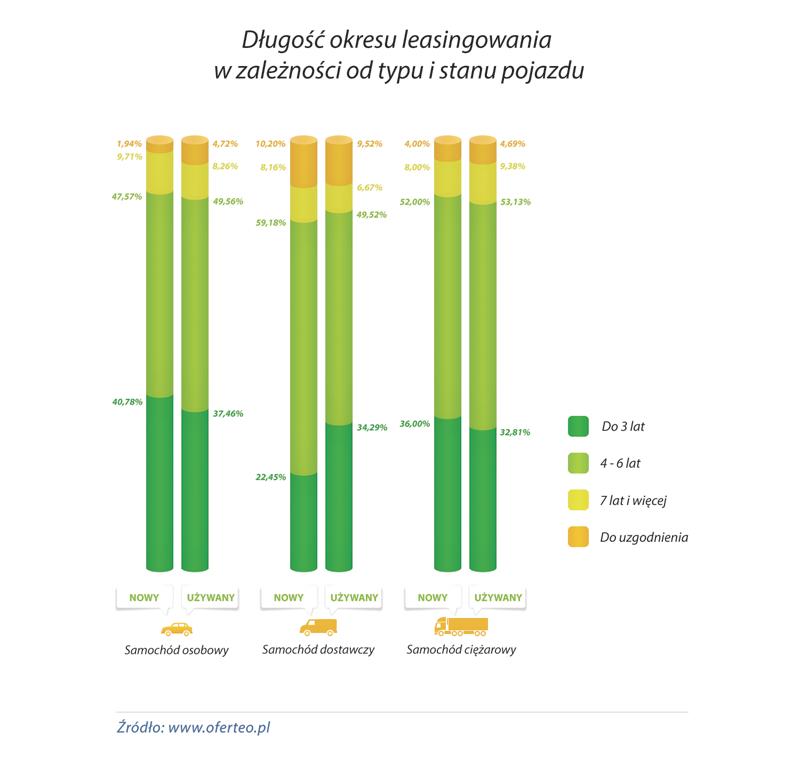 wykres_Dlugosc-okresu-leasingowania-w-zaleznosci-od-typu-i-stanu-pojazdu