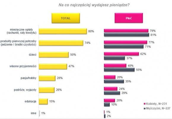 Na co Polacy wydają pieniądze? LIFESTYLE, Finanse - Bieżące wydatki, przyjemności, a może edukacja – na co najczęściej wydajemy ciężko zarobione pieniądze? Czy kobiety i mężczyźni różnią się pod tym względem?