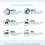 Na co oszczędzają Polacy? Wyniki najnowszego raportu