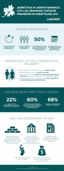 """Jesień życia w jasnych barwach LIFESTYLE, Finanse - Oszczędzanie to umiejętność, w której raczej nie jesteśmy ekspertami. Jak wynika z raportu """"Finansowe zwyczaje Polaków"""", zrealizowanego na zlecenie firmy Lindorff SA, tylko blisko połowie ankietowanych udaje się zaoszczędzić pieniądze (49%)."""