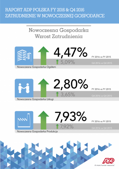 Duży wzrost poziomu zatrudnienia – rok rekordów w Nowoczesnej Gospodarce LIFESTYLE, Finanse - Nowoczesna Gospodarka zakończyła 2016 rok 4,47% wzrostem zatrudnienia (vs. 2015 r.). Rekordowe zmiany w skali całego ubiegłego roku, odnotowano w IV kw.