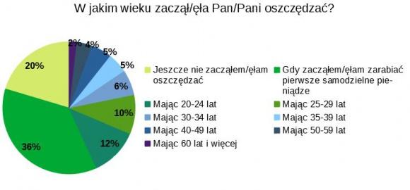 Co piąty Polak nie pilnuje swoich finansów LIFESTYLE, Finanse - Ponad 20% Polaków nie monitoruje swoich finansów i wydatków. Z kolei blisko co trzeci z nas robi to codziennie – wynika z badania przeprowadzonego przez Panel Ariadna dla ikalkulator.pl.