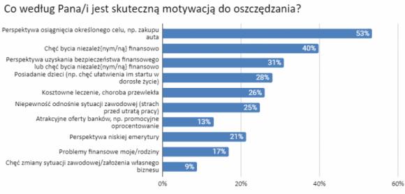 Do oszczędzania motywują nas konkretne cele, a nie problemy finansowe LIFESTYLE, Finanse - Polacy zapytani o to, co jest dla nich skuteczną motywacją do oszczędzania, przede wszystkim wskazują na perspektywę osiągnięcia określonego celu, np. zakupu auta – wynika z badania przeprowadzonego przez Panel Ariadna dla ikalkulator.pl